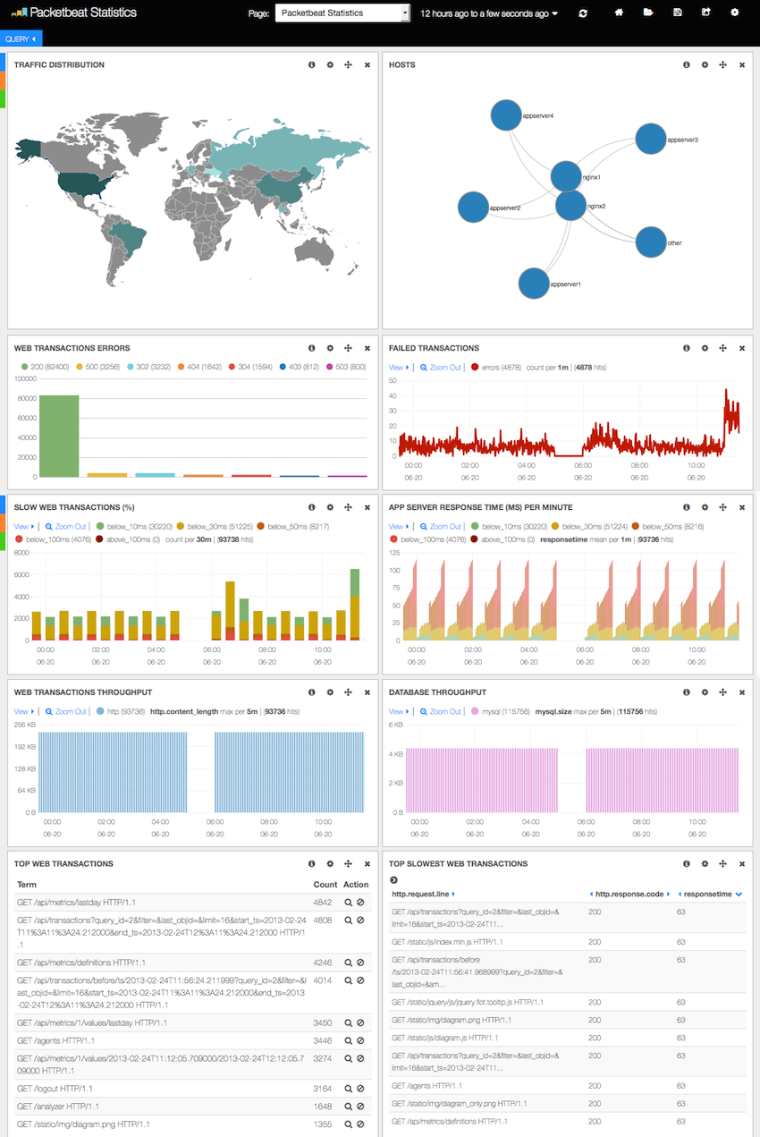 Packetbeat statistics dashboard
