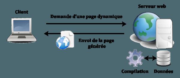 Votre Site Vous Le Voulez Statique Ou Dynamique Wooster